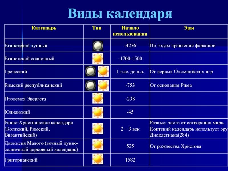 Разные календари